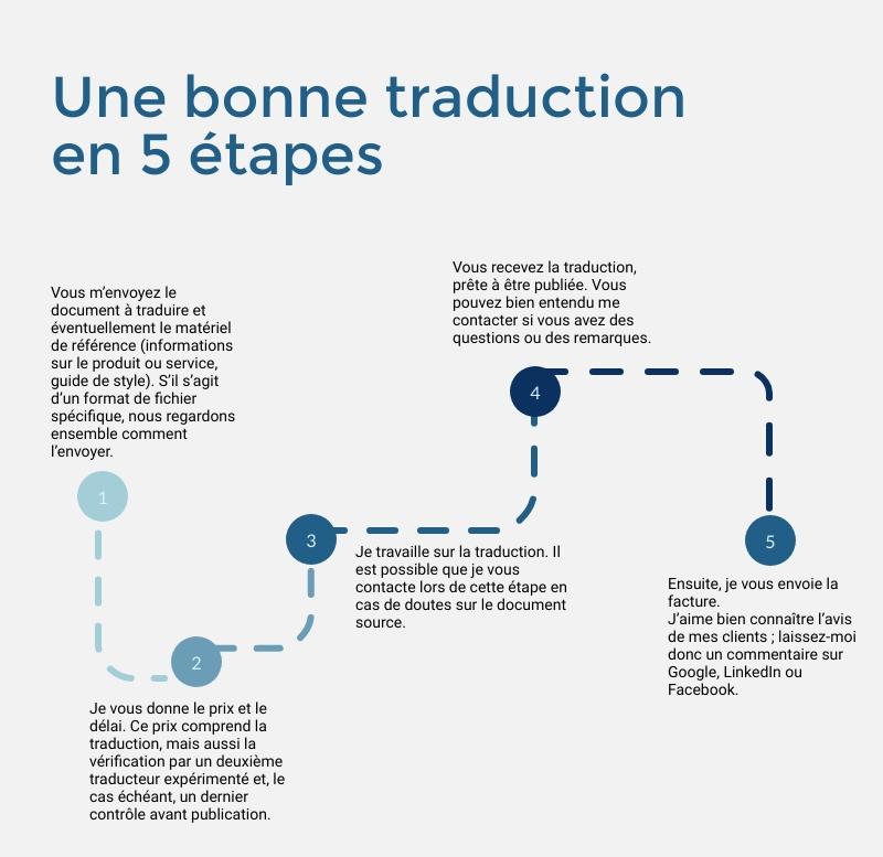 Werkwijze Litterate, een vlotte vertaling in 5 stappen in het Frans