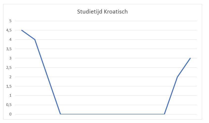 Blog Kroatisch leren, grafiek studietijd